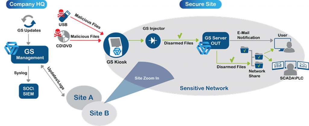 GateScanner Kiosk secure portable media deployment