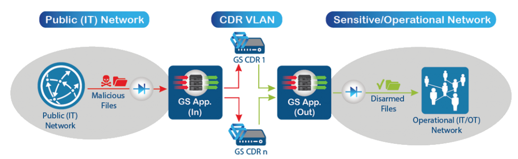 GateScanner Application Server and Injector