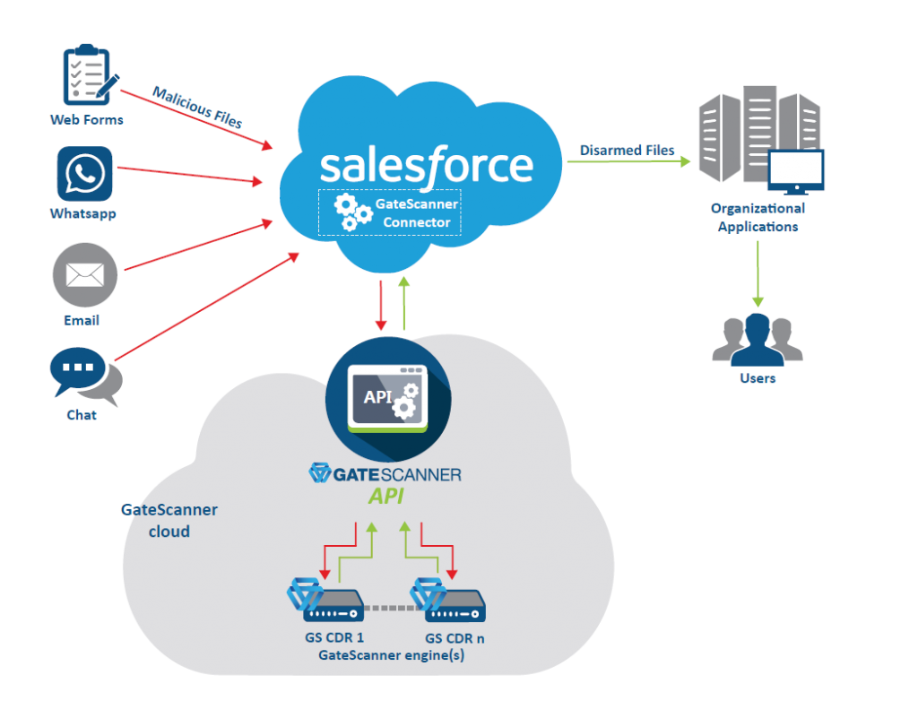 GateScanner API to Salesforce
