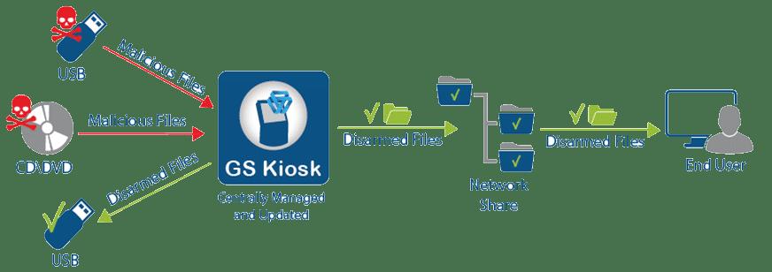 GateScanner Kiosk