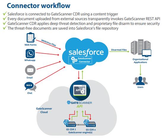 GateScanner-Salesforce-Connector
