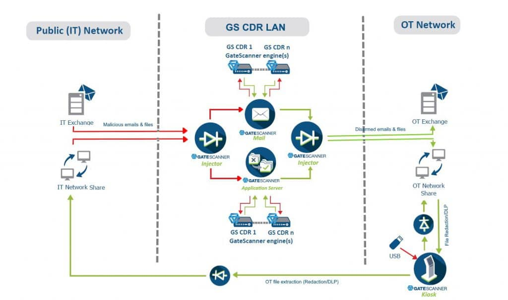 GateScanner Multi-route Protection