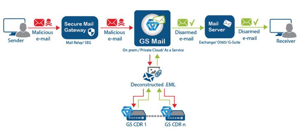 GateScanner mail topology