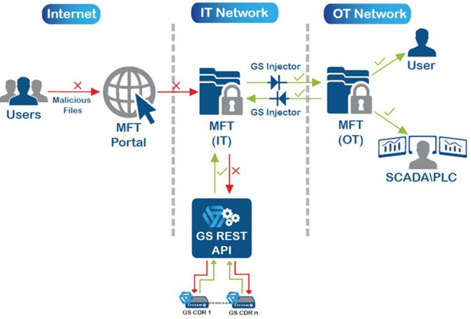 5_3_MFT_Secure
