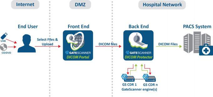 GatyeScanner Dicom