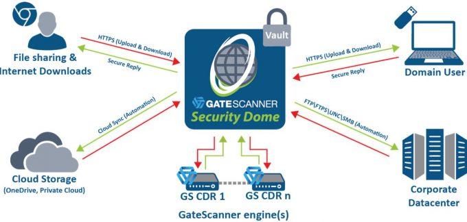 GateScanner Dome