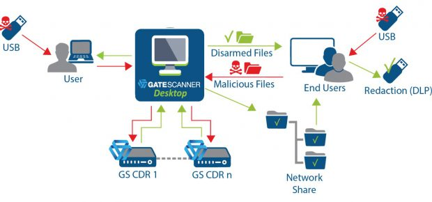 GateScanner Desktop